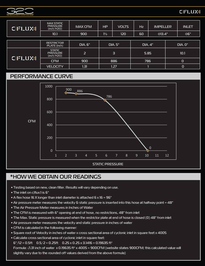 cflux 1 curve chart