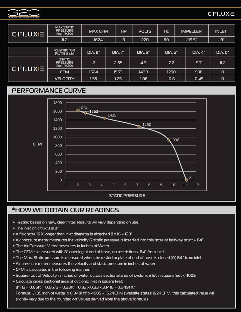 cflux-3-curve-chart