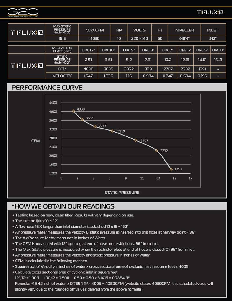 tflux10-curve-chart