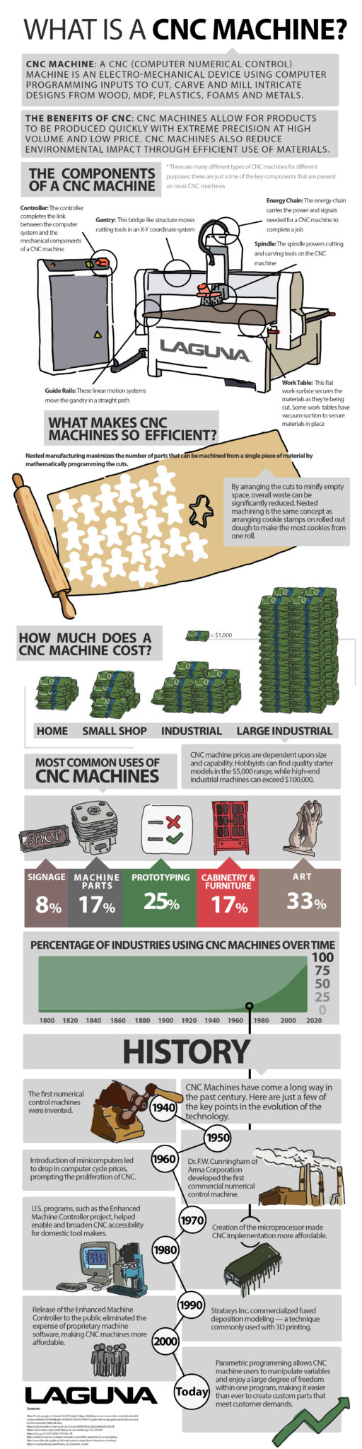 what is a cnc machine infographic